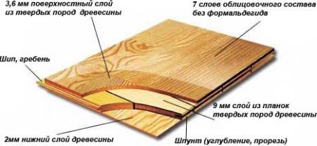 Напольное покрытие: особенности инженерной доски