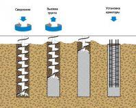 Буронабивной фундамент для дома из клееного бруса: поэтапное описание работ