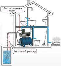 Схема установки насосной станции