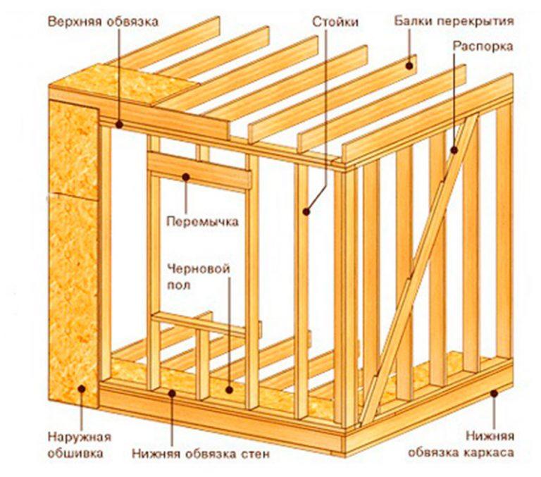 Как правильна сделать каркасный дом