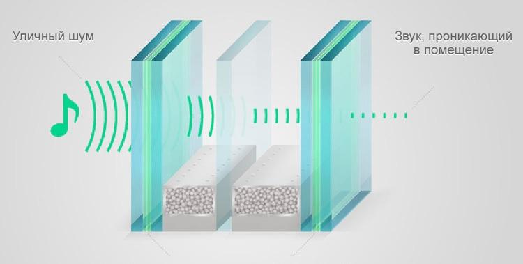 Об эффективной звуковой изоляции стекол