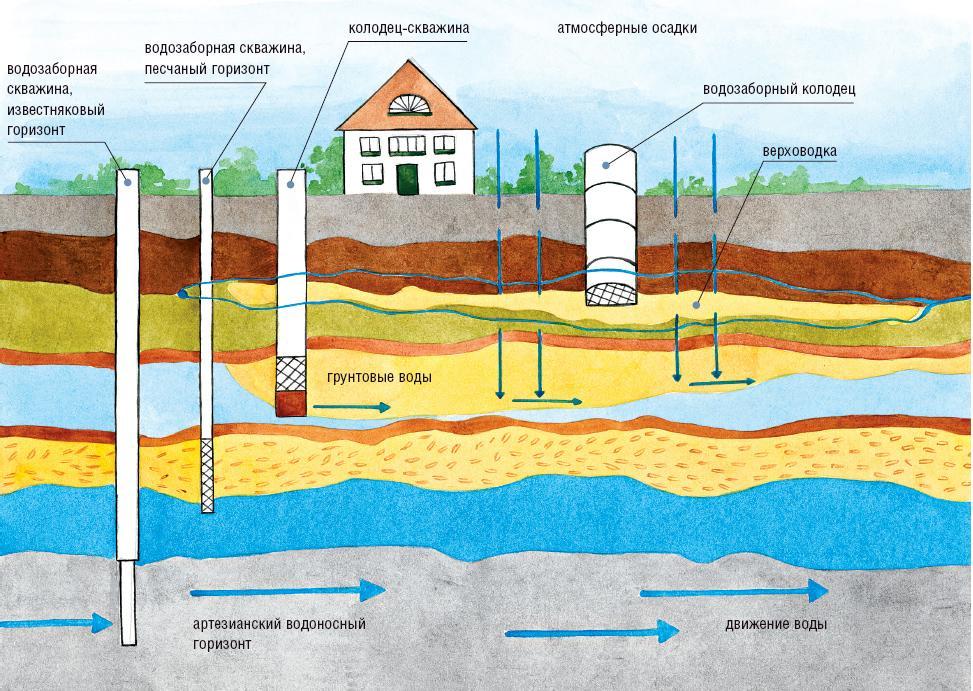 Обустройство источника воды на даче